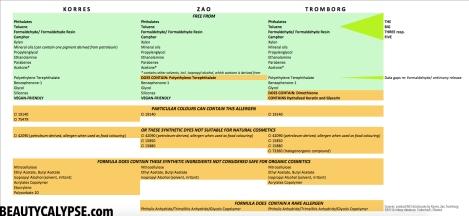 nailpolish-battle-zao-korres-tromborg